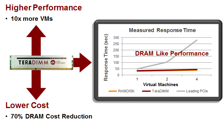 response performance
