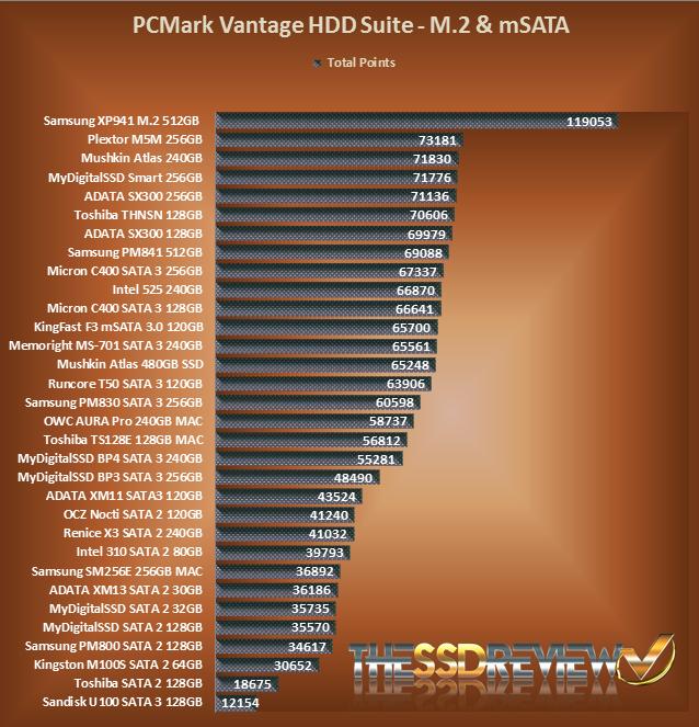 Vantage Chart Comparison