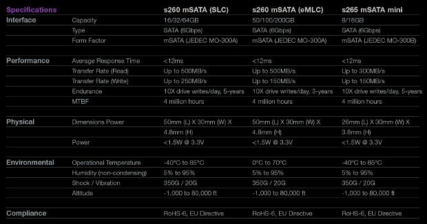 sTec mSATA SSD specs chart