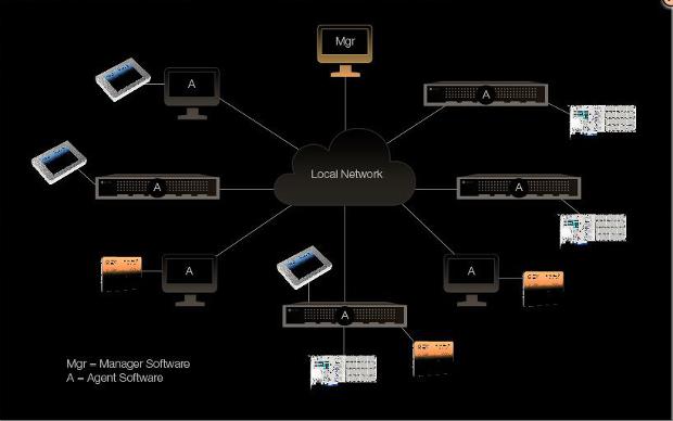 OCZ Storage Pro remote host screen