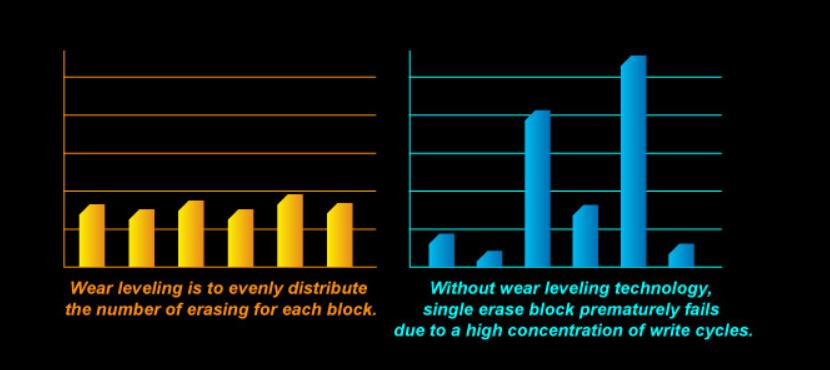 Wear Leveling