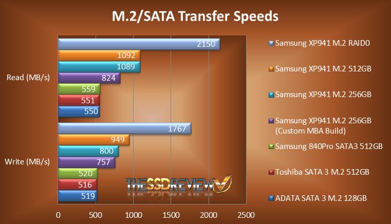 XP941 M.2 Chart RAID