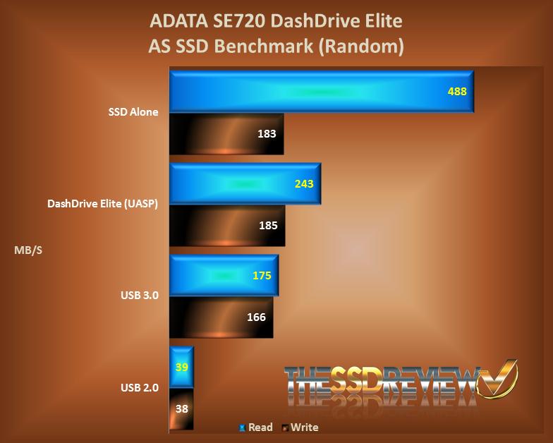 AData SE720 External SSD AS SSD