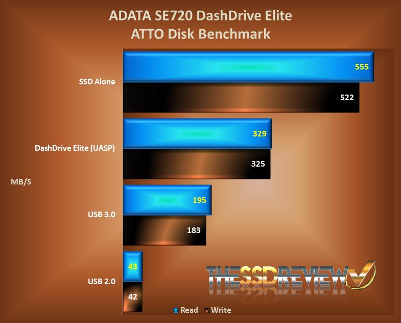 AData SE720 External SSD ATTO Chart