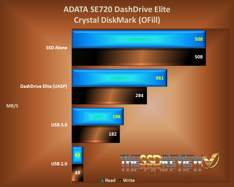 AData SE720 External SSD Crystal DiskMark Chart