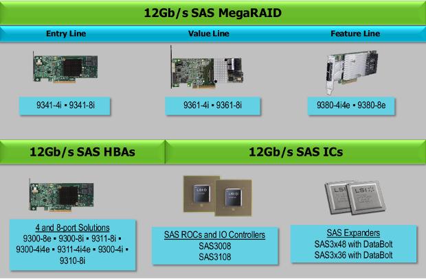 LSI 12GBS A