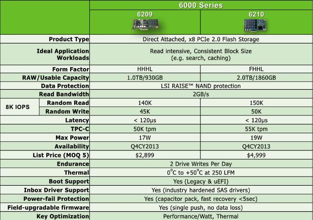 LSI 12GBS E