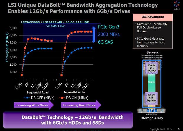 LSI 12GBs 3
