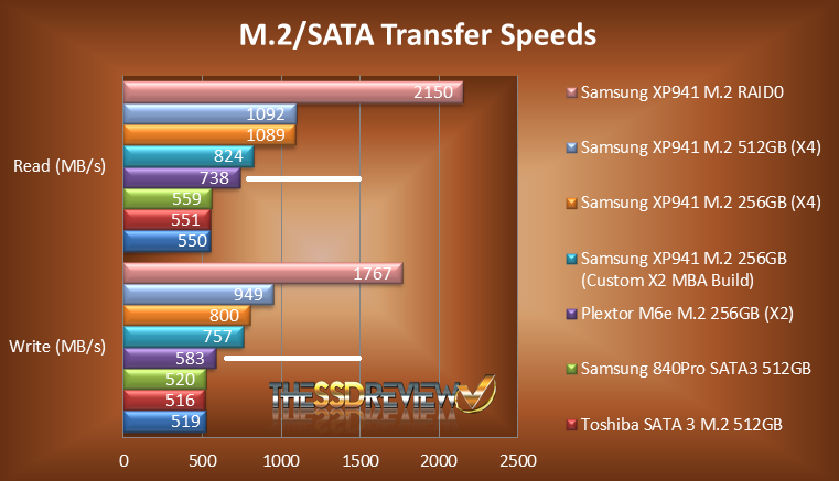 M.2 Performance Chart