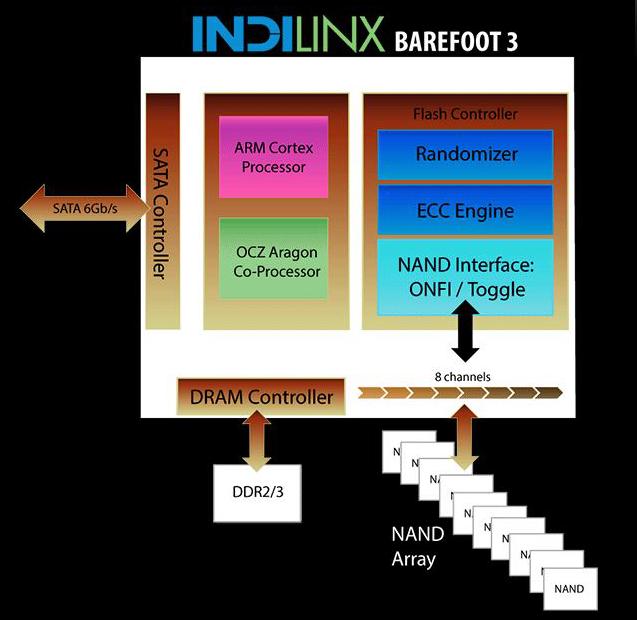Barefoot 3 block diagram