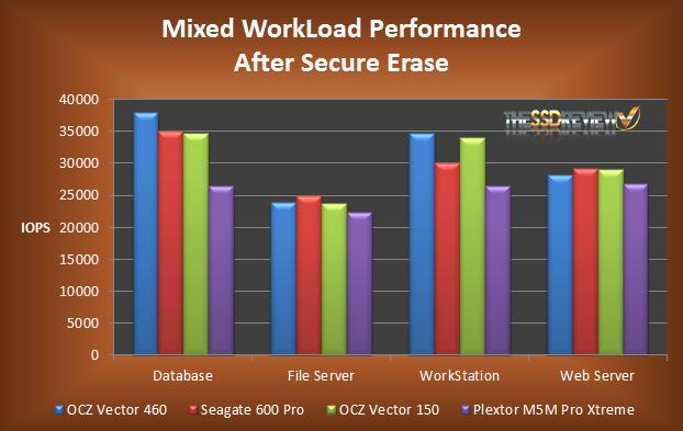 OCZ Vertex 460 Mixed Load After Secure Erase