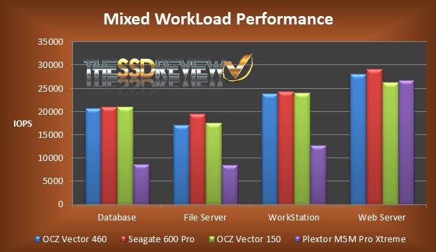 OCZ Vertex 460 Mixed Load Before Secure Erase