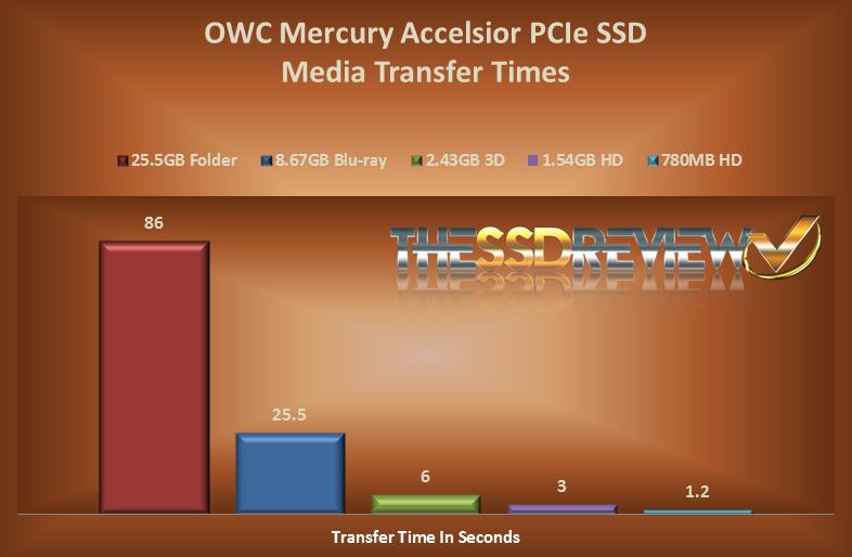 Media Transfer Times
