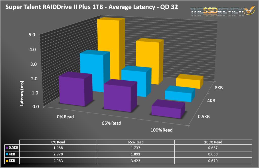 RAIDDRIVE2+-LatencyAve