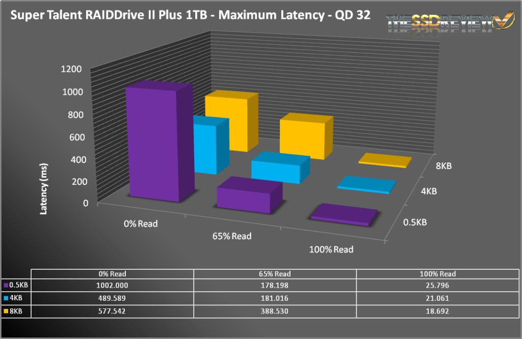 RAIDDRIVE2+-LatencyMax