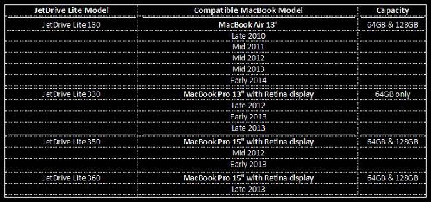 JetDrive Lite Compatibility table