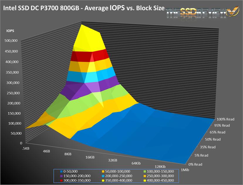 IntelP3700-SNIA_Surface