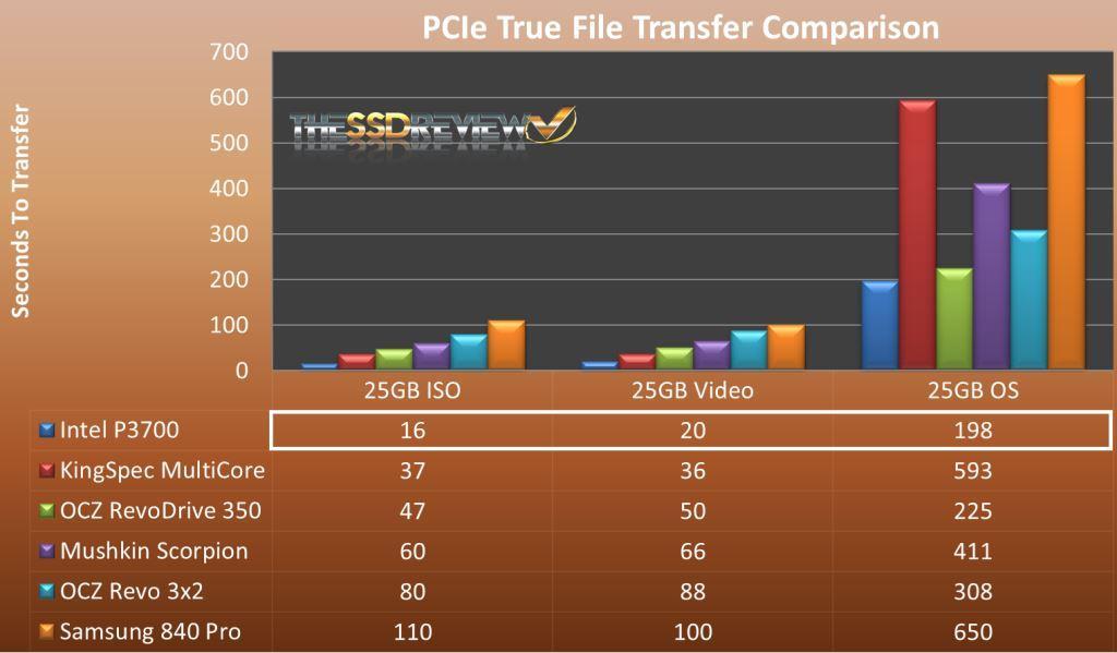PCIe True File Comparison