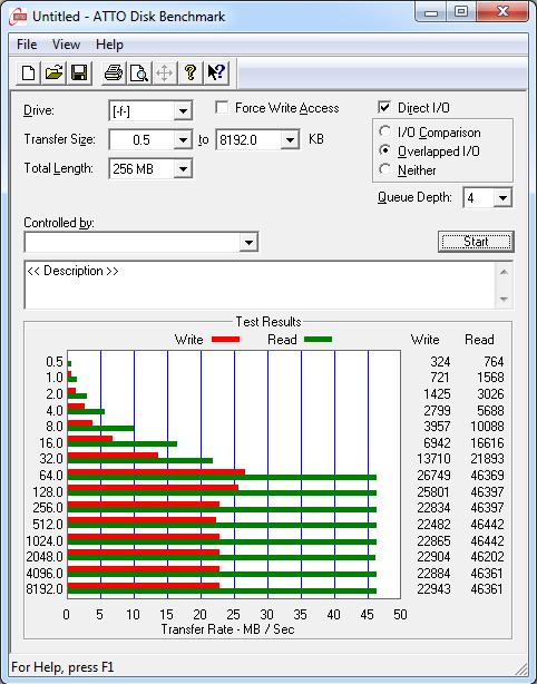 Samsung Evo SDHC 32GB ATTO