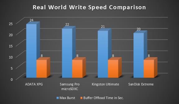 Samsung Pro microSDXC 64GB Real World Chart