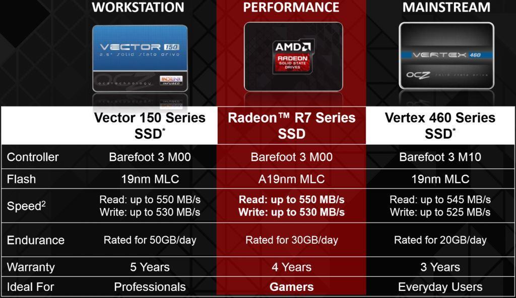 AMD OCZ Comparison