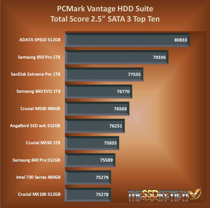 Angelbird SSD2Go 521GB SSD PCMark Vantage Chart