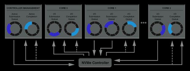 NVMe controller