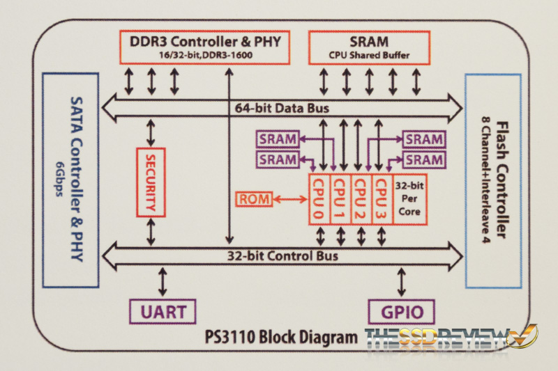 Phison PS3110 Block Diagram