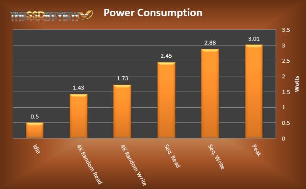 SanDisk Ultra II Power Test