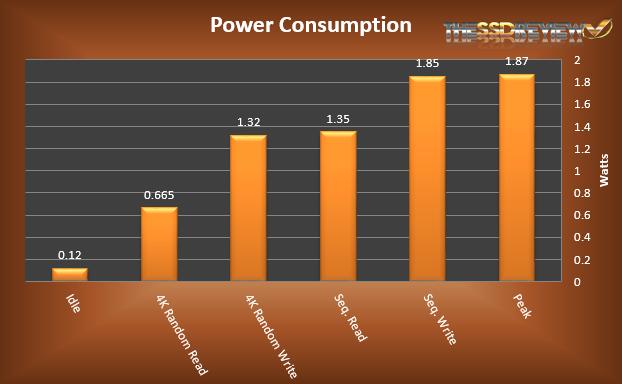 KINGMAX M.2 2242 128GB Power