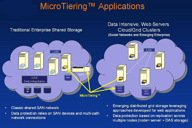 Enmotus MicroTiering applications