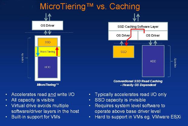 Enmotus MicroTiering versus caching
