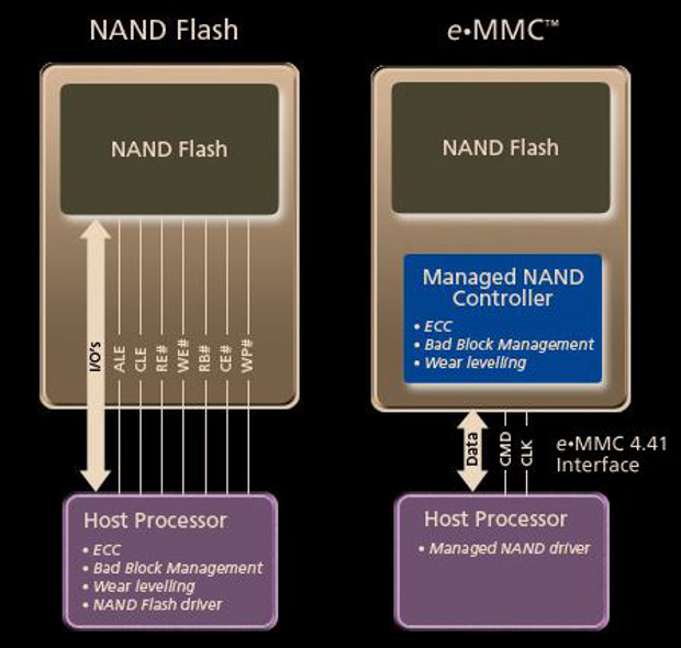 Micron eMMC block diagram
