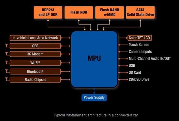 Micron infotainment architecture