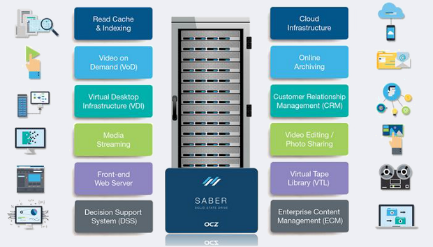 OCZ Saber 1000 supported applications