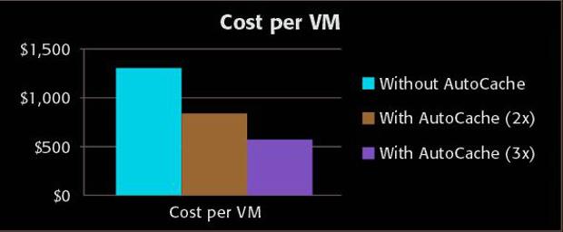 Proximal Data AutoCache cost per VM