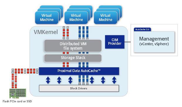 Proximal Data AutoCache deployment chart