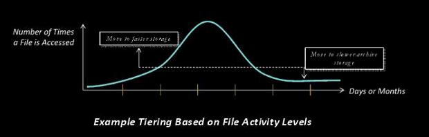 enmotus tiering example chart