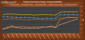 AMD Radeon R7 Average Bandwidth compared
