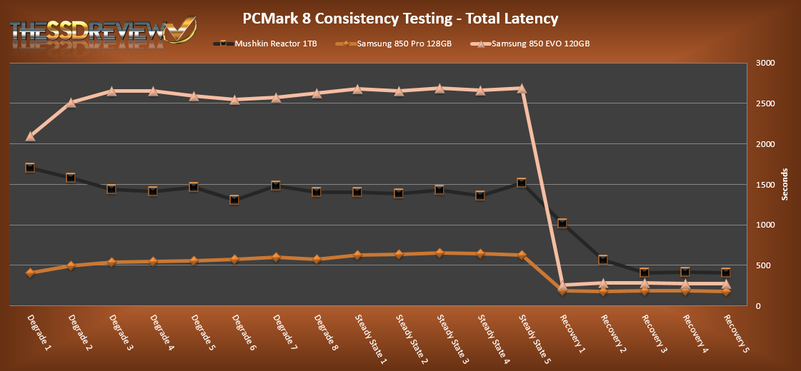 Mushkin Reactor 1TB PCMark 8 Total Latency