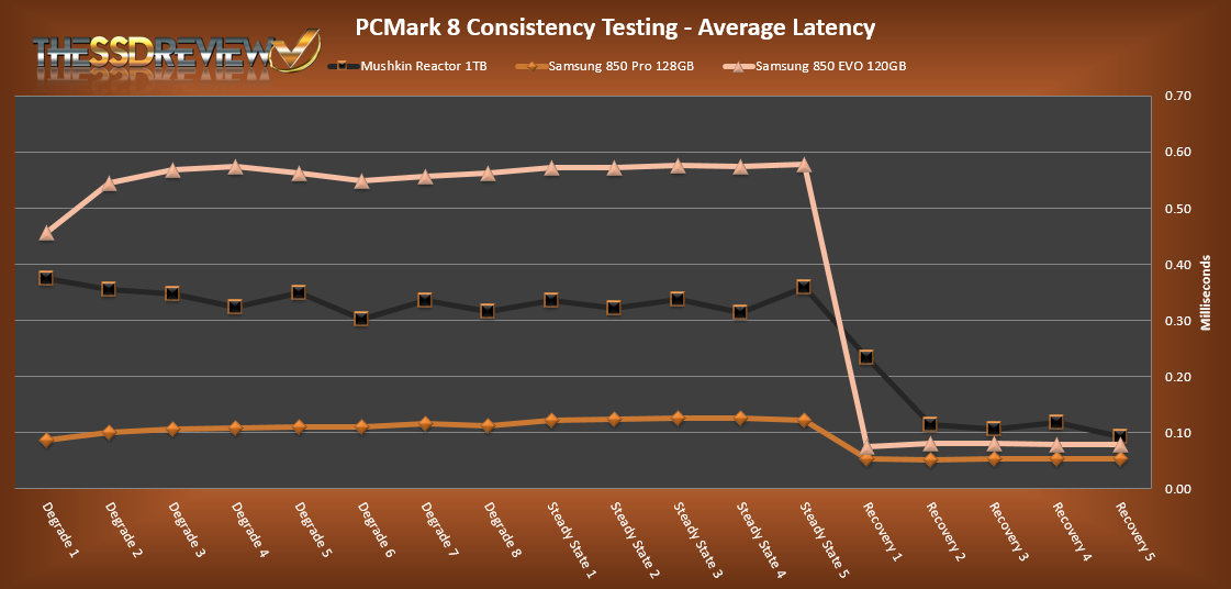 PCMark 8 Average Latency Compared - Mushkin Reactor 1TB