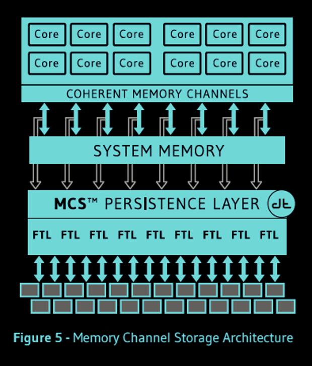Diablo Memory Channel Storage architecture