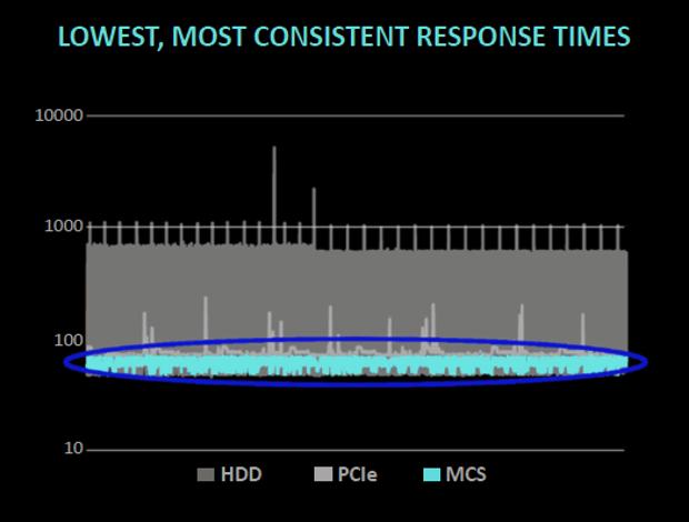 Diablo Memory Channel Storage latency comparison