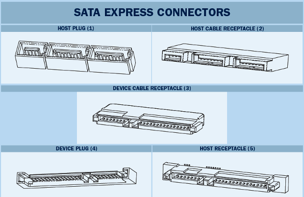 SATA Express connectors