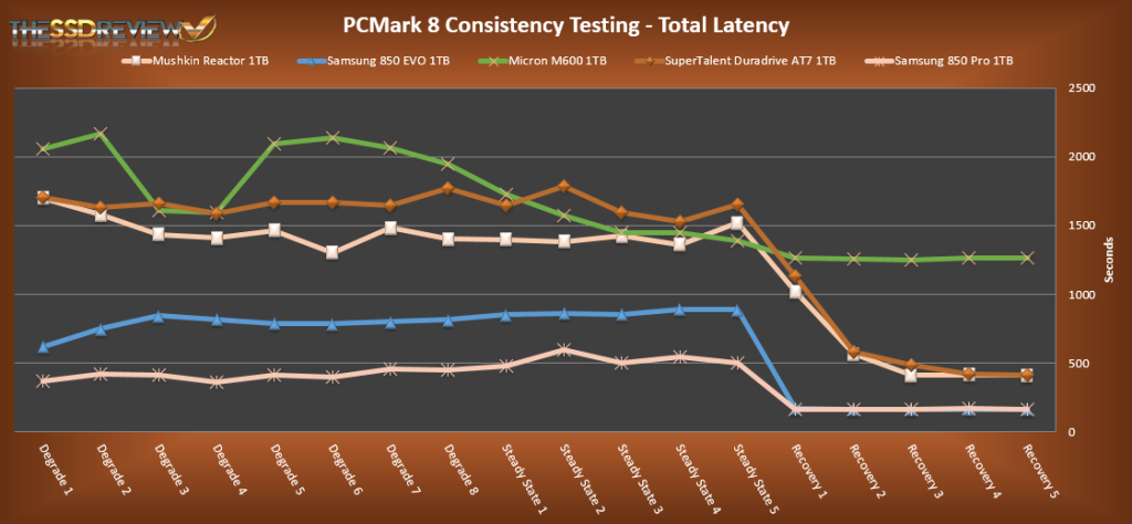 SuperTalent AT7 1TB Total Latency