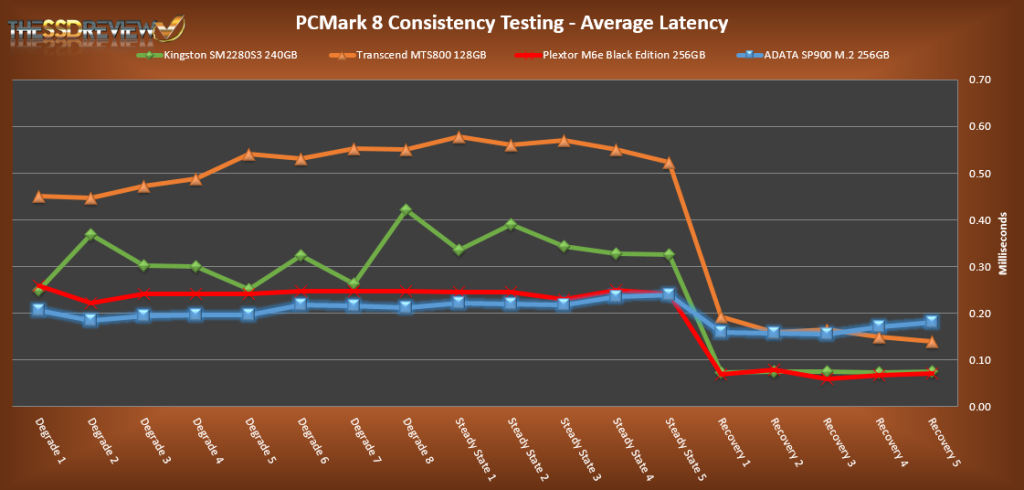 ADATA SP900NS38 256GB PCMark 8 Average Llatency