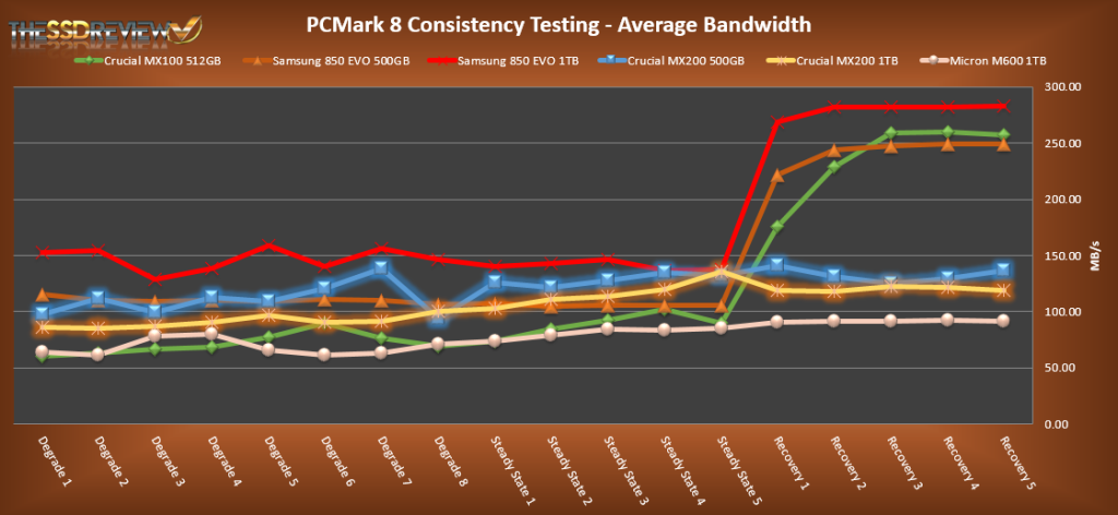 Crucial MX200s PCMark 8 Average Bandwidth