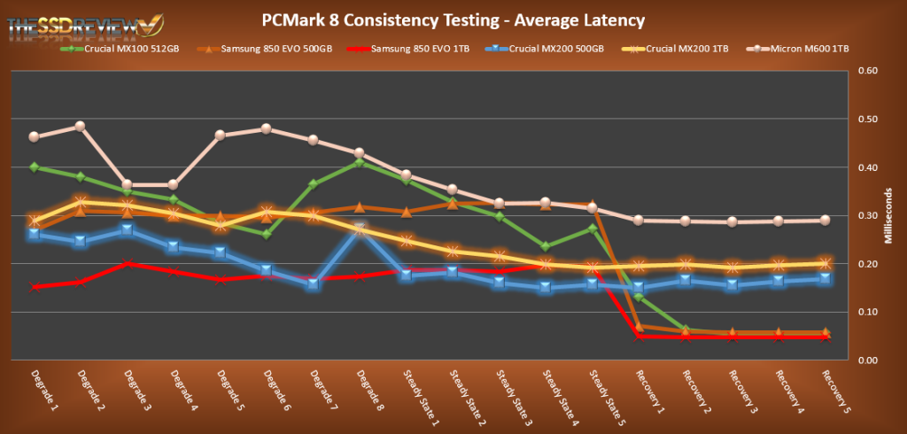 Crucial MX200s PCMark 8 Average Latency