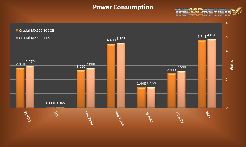 Crucial MX200s Power Consumption