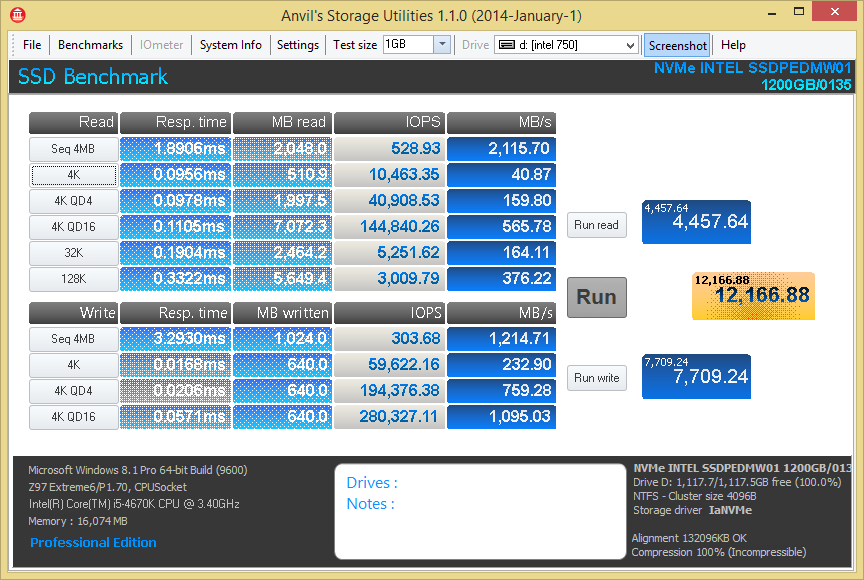 Intel 750 1.2TB NVMe Anvil
